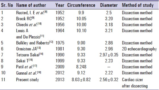 Table 4: Comparison of mitral valve size between previous study and present study