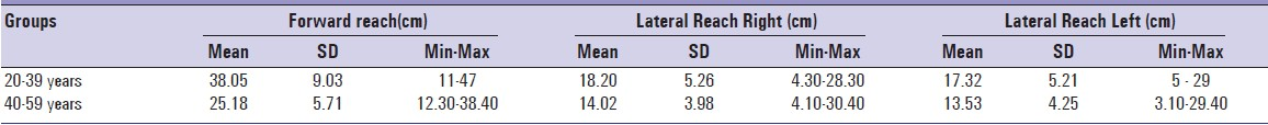 Table 2: Mean Sitting Reach in both age group