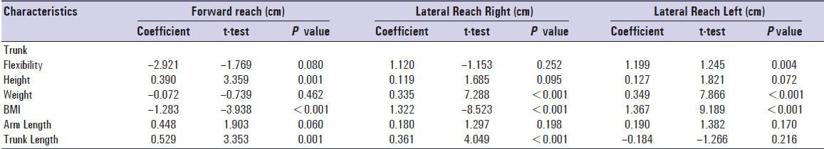 Table 3: Correlation of FR, LR(R), LR(L) with anthropometric measures in young age group