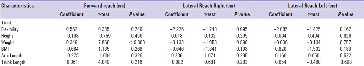 Normative data of Modified Functional Reach Test in younger and