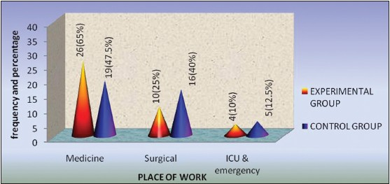 Figure 1: Frequency and percentage distribution of staff nurses according to their area of work