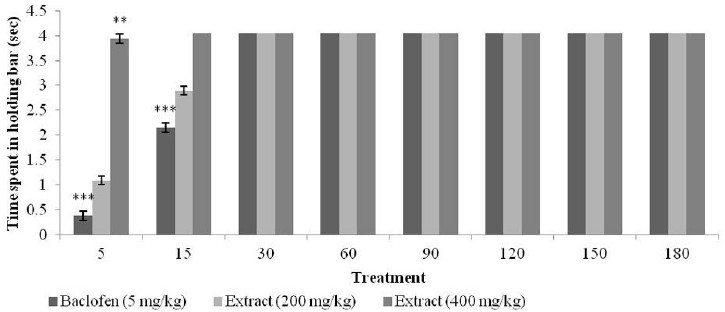 Figure 4: Effect of flavonoid-rich extract of Bauhinia variegata on baclofen-induced catatonia in rats. Significance at P < 0.05*, P < 0.01**, P < 0.001*** determined by ANOVA followed by post Hoc-Dunnet Test