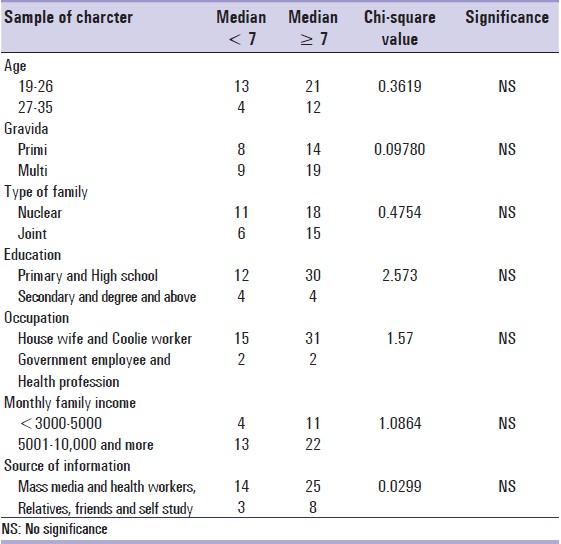 Table 3: Association between knowledge of antenatal mothers regarding anaemia during pregnancy and selected demographic variables <i>N</i> = 50