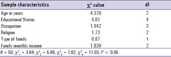 Table 2: Association between knowledge of the mothers with selected demographic variables