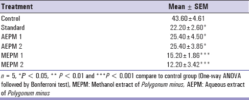 Table 1: Analgesic effect of aqueous and methanolic extract of <i>P. minus</i> in mice using acetic acid induced writhes method