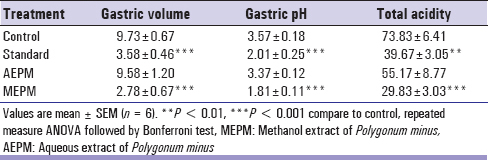 Table 5: Antiulcer effect of aqueous and methanolic extract of <i>P. minus</i> in rats using pyloric ligation model