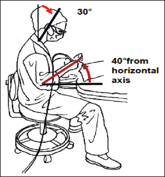 Figure 8: Neck flexion (30°) and back fl exion are reduced when the height of the patient's head is raised. The forearms are at 40° from horizontal. The legs can move freely under the back of the patient's chair