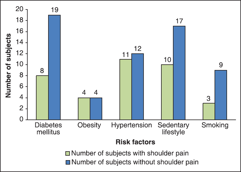 Figure 1: The distribution of risk factors among subjects with and without shoulder disorder