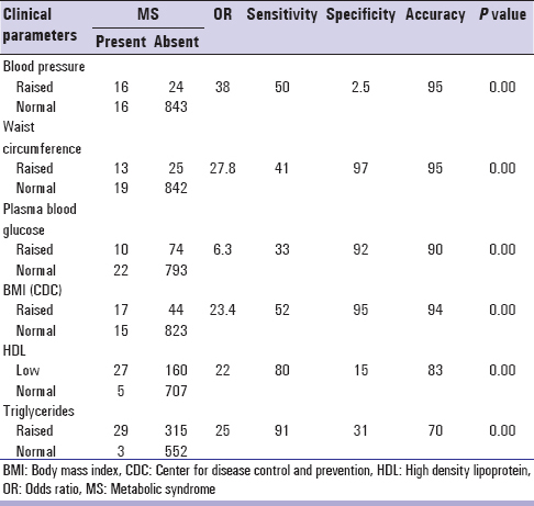 Table 3: Relationship of individual parameters with the prevalence of MS