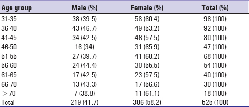 Table 1: Age and sex wise distribution of the study population