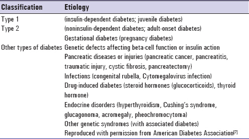 Table 1: Classification of diabetes mellitus