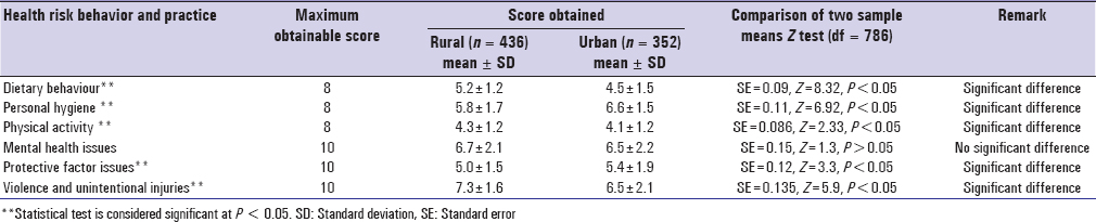 Table 2: Comparison between rural and urban students based on mean health risk behaviour and practice score (n = 788)