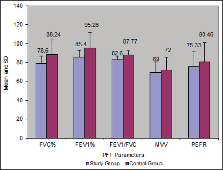 Figure 1: PFT parameters in study and control group