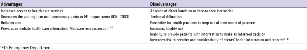 Table 2: Advantages and disadvantages of telenursing