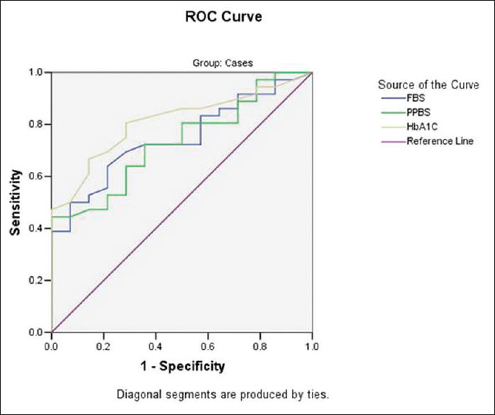 Figure 2 Receiver Operating Characteristic Curve