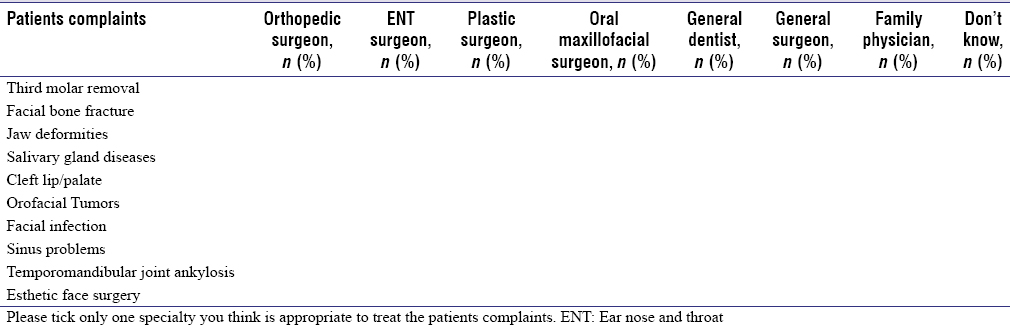 Table 1: Questionnaire on perception of scope of oral and maxillofacial surgery