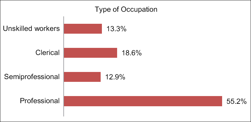 Figure 2: Bar diagram showing occupation of participants in terms of percentages