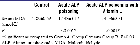Table 1: Serum malondialdehyde concentration in different groups