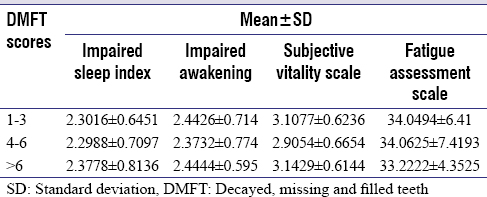 Table 3: Comparison of sleep disturbance, vitality, and fatigue (mean±standard deviation) to recorded oral health status