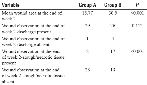 A randomized controlled trial to compare efficacy of
