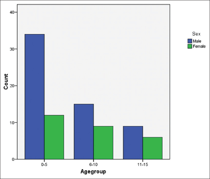 Figure 1: Bar chart of small round blue cell tumor in different age groups