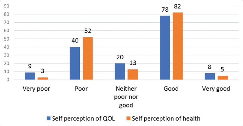 Figure 1: Self-perception regarding the quality of life and health of participants (<i>n</i> = 155)