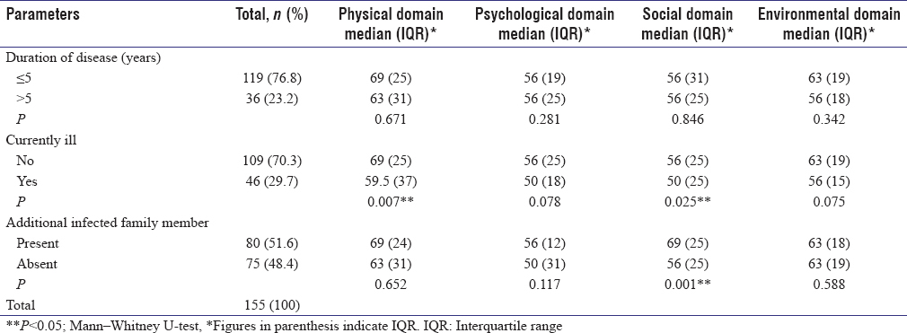 Table 2: Domain-wise scores of the patients based on their disease-related characteristics (<i>n</i>&#61;155)