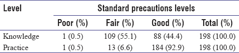 Table 2: Assessment of the standard precautions nurses' knowledge and practice level (<i>n</i>=198)