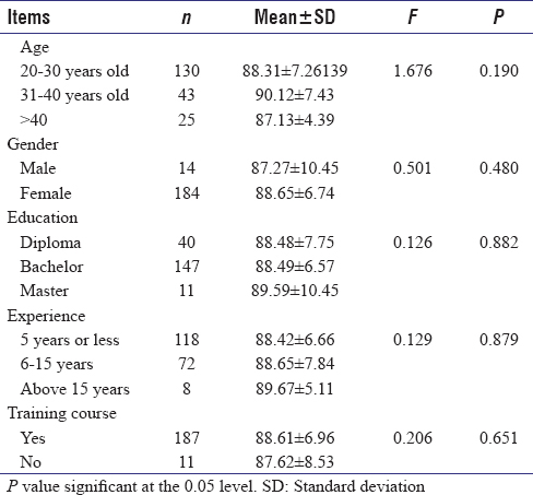 Table 4: The differences between the nurses' demographic characteristics and the practice of the standard precautions (<i>n</i>=198)