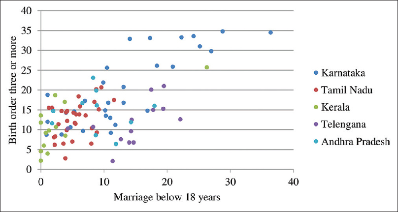 Figure 1: Correlation between proportion of high birth order and proportion of marriage below 18 years in five states of South India (<i>n</i> = 97)