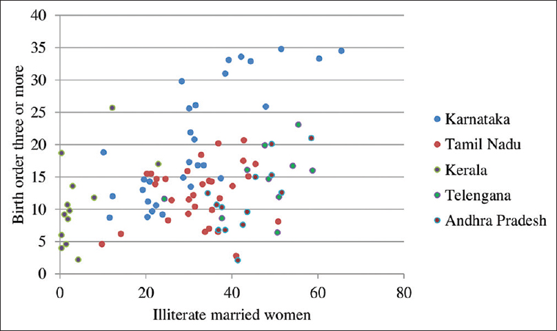 Figure 2: Correlation between proportion of high birth order and proportion of illiterate married women in five states of South India (<i>n</i> = 97)