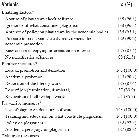 Table 5: Enabling factors, punitive and preventive measures for plagiarism (<i>n</i>=143)