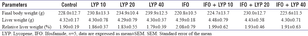 Table 1: Effects of lycopene and ifosfamide on body and liver weights of albino rats