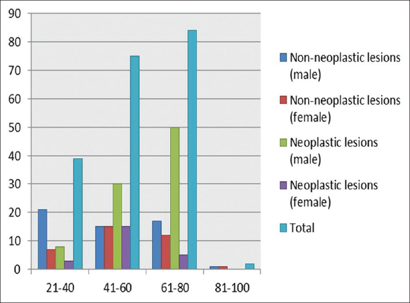 Figure 1: Age and sex distribution of nonneoplastic and neoplastic pulmonary pathologies
