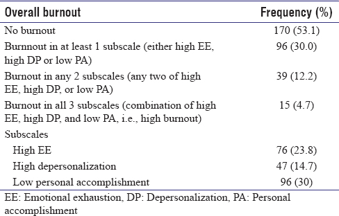 Table 1: Frequency of burnout (<i>n</i>=320)