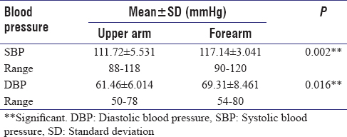 Difference In Forearm And Upper Arm Blood Pressure Measurements In