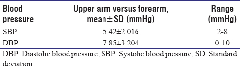 Table 3: Mean difference in systolic blood pressure and diastolic blood pressure readings in upper versus forearm (<i>n</i>=130)