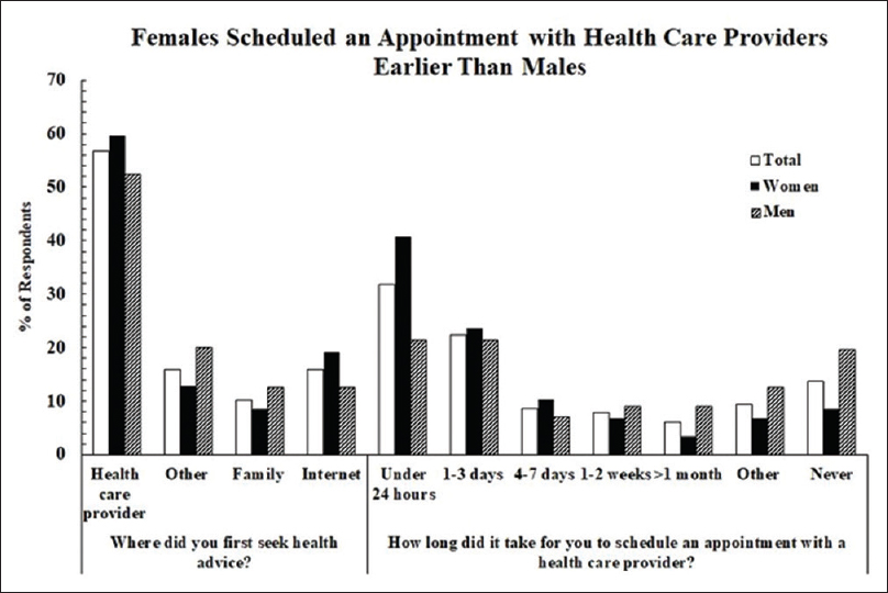"Figure 1: Responses to ""Where did you  first seek health advice … within last 2 months?"" showing trend for more females to seek professional help and search the internet; ""How long … to schedule an appointment…?"" females earlier than males (**<i>P</i> = 0.005)"