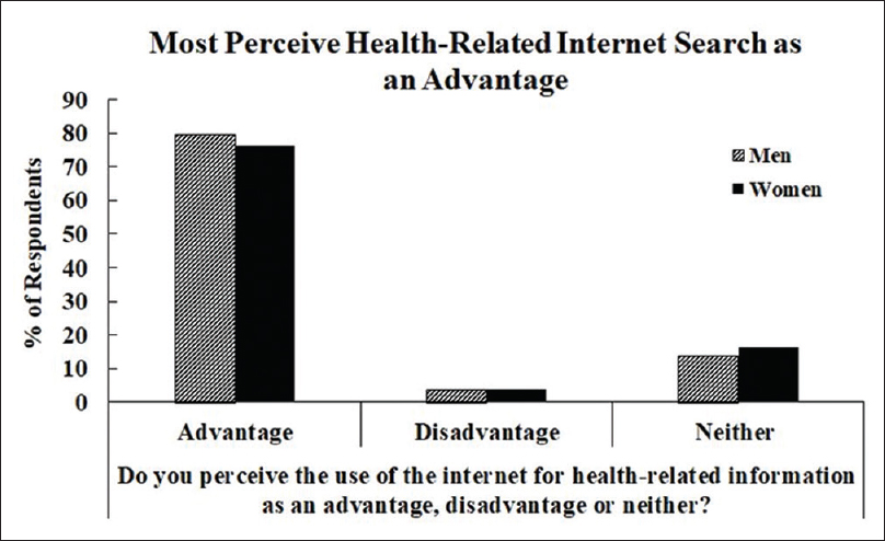 "Figure 4: Responses by gender to ""do you perceive the use of the internet for health-related information as an advantage, disadvantage or neither?"" The majority felt that the internet was advantageous with regard to searching for health-related information"