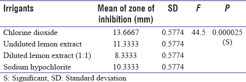 Table 2: Evaluation of zone of inhibition obtained for irrigants against <i>Enterococcus faecalis</i> using one-way ANOVA analysis