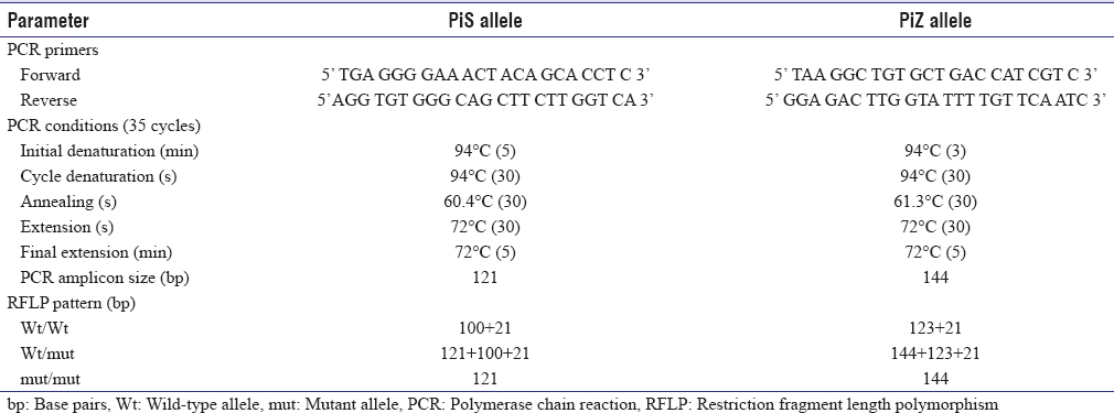 Table 1: Polymerase chain reaction-restriction fragment length polymorphism parameters used for the genotyping of PiS and PiZ alleles of <i>SERPINA1</i> gene