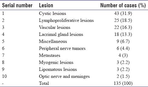 Table 1: Distribution of orbital lesions