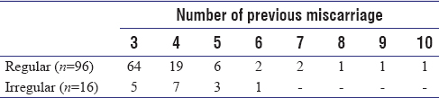 Table 2: Regularity of miscarriage timing (<i>n</i>=112)