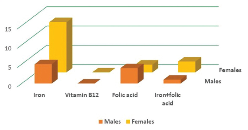 Figure 1: Occurrence of iron, B12, and folic acid deficiency among males and females. Among the nutritional factors, iron deficiency is the most common