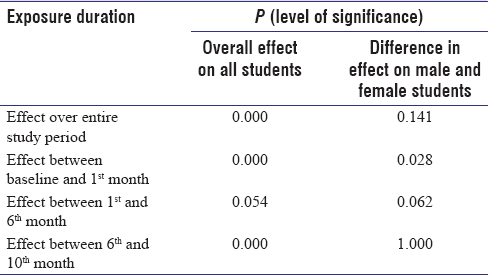 Table 3: Significance of change in forced vital capacity on exposure over different spans of time and difference in the effect on male and female participants