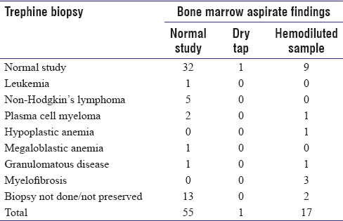 Table 1: Trephine biopsy-diagnosed cases with normal aspirate study and unsatisfactory aspirates (dry tap or hemodiluted samples)