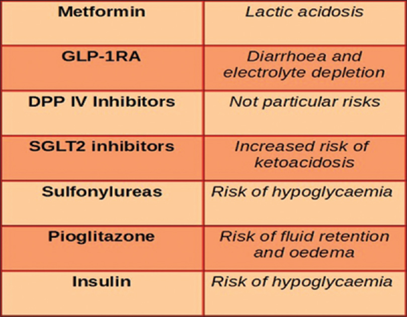 Figure 1: Main risks from antidiabetic agents in patients with COVID-19