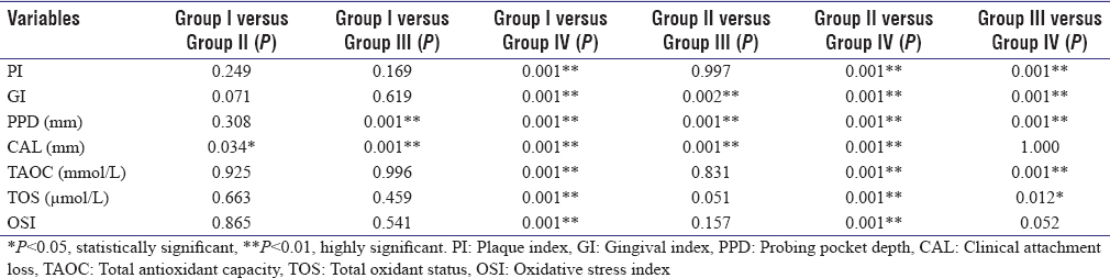 Table 2: Tukey's <i>post hoc</i> pairwise comparison of clinical and biochemical parameters at baseline between the four groups