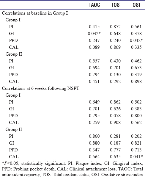 Table 4: Pearson's correlation <i>P</i> value is shown between the clinical and the biochemical parameters evaluated at baseline and following nonsurgical periodontal therapy in Group I and II