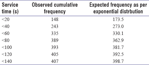 Table 2: Observed and expected cumulative frequencies of serving time of patients arriving at report collection counter in our department